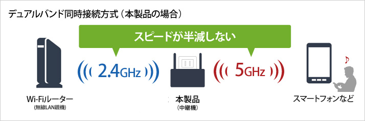 http://buffalo.jp/export/sites/buffalo.jp/product/wireless-lan/extender/wex-1166dhp/merit/parts/frequency-pic.jpg