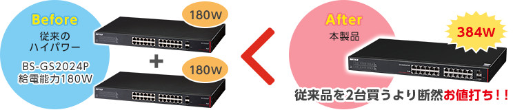 Before 従来のハイパワー BS-GS2024P 給電能力180W After 本製品 384W 従来品を2台買うより断然お値打ち!!
